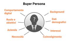 Come individuare i Buyer Persona per il B2B in modo facile