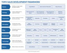 We are excited to announce the 2016 Sales Development Framework. This version of the framework recognizes the transformation of Sales Development from a set of tactics and activities to a truly strategic function. P's Of Marketing, Sales And Marketing Strategy, Field Marketing, Business Marketing, Strategy Business, Business Management, Business Planning, Business Ideas, Challenger Sale