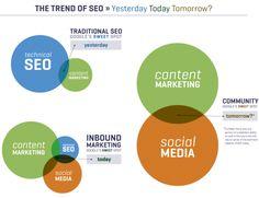 The Trend of SEO #SERPExperiements Growing #Influence of #SocialSignal in #SEO @blogs4bytes @hashdashdigital