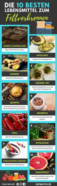 Die 10 besten Lebensmittel zum Fettvebrennen und als Anfänger deine Fitness zu erhöhen.