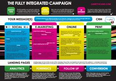 The Fully Integrated Marketing Campaign