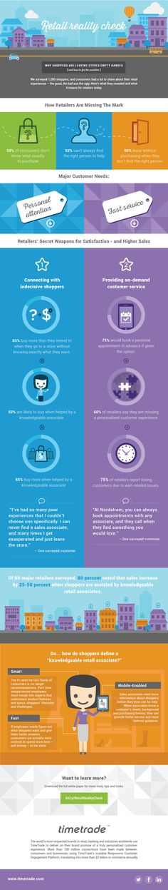 Retail Reality Check [INFOGRAPHIC] | Social Media Today