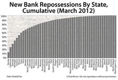 """Nevada Relinquishes """"Top Foreclosure State"""" Title"""