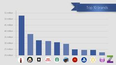 Top 10 Brands no Facebook -- Coca Cola lidera