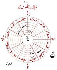Manuscripts in the Kandilli Observatory Islamic Quotes, Free Books, Astrology, Zodiac, Knowledge, Math, Learning, Scorpio, Inventions
