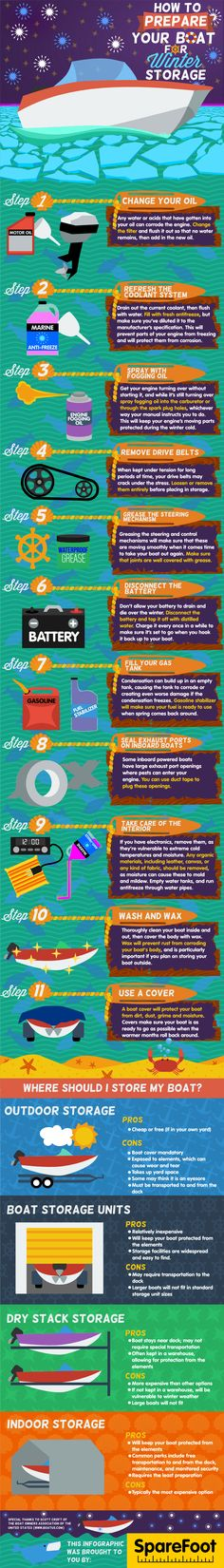 Informative inforgraphic on how to #winterize your #boat. Summer is coming to an end and some of our friends further north might need some tips on getting their #boat ready for winter.
