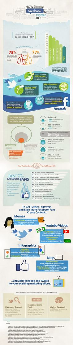 The ROI of Facebook and Twitter Advertising [Infographic]