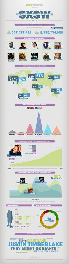SXSW Infographic: Fans, Plays, Torrents And Popularity [INFOGRAPHIC] #SXSW #popularity