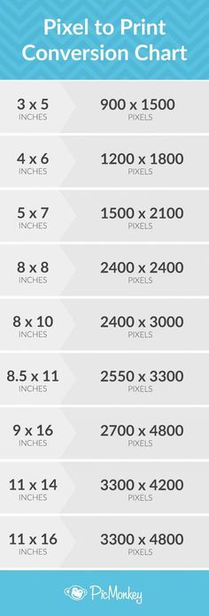 Fashion design Tips - Trying to convert your digital image pixels into cold, hard, printable inches Here's the lowdown on standard photo print sizes and how to alter your pics