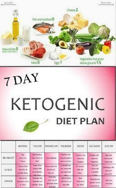 The ketogenic diet (