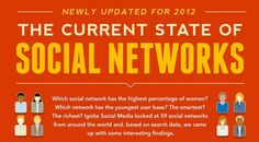 Which #Social #Networks Take Home The Gold? [#Infographic], #Facebook, #GooglePlus, #Infographic, #Linkedin, #Pinterest, #Twitter