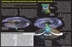 How white holes (might) be created. not proven, but at least somewhat interesting. I am a bit skeptical, though.