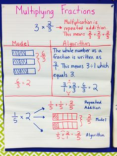 Anchor Chart: How to multiply a fraction by a whole number using a model and the standard algorithm.