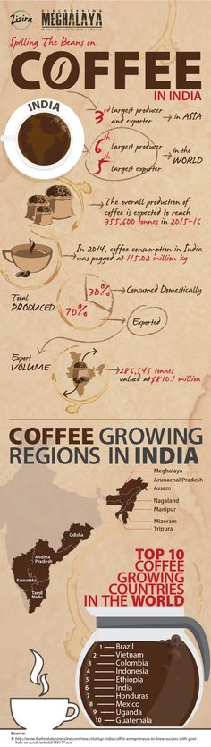 Look up this infographic and you will see that coffee in India has made significant inroads into our lives as well as that of the economy!