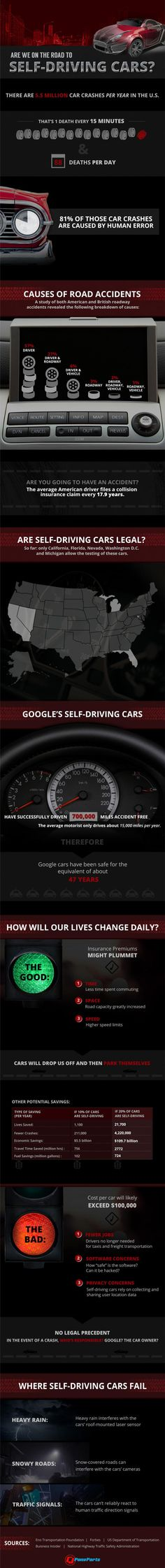 5. 88 deaths happen daily just in the USA involving cars 81% of then are caused by human error. The self driving car will eliminate the deaths #thisisthefuture