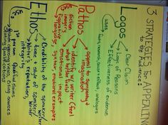 Anchor chart for logos, pathos, and ethos