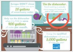 Some amazing tips for washing dishes that will save you nearly 50% on your electricity bill!