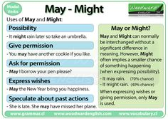 Quick grammar tip with chart! Uses of the modal verbs MAY and MIGHT in English from Woodward English. English Grammar Rules, English Verbs, Learn English Grammar, English Fun, Grammar And Vocabulary, English Phrases, English Language Learning, English Tips, English Writing