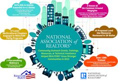 NAR's Community Outreach Infographic