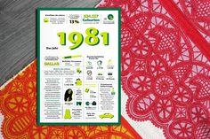 Erlebnis in Zahlen und Fakten: Das Jahr 1981