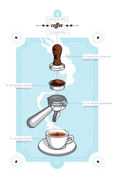 Amazing  Coffee Infographics :   Illustration   Description   4 Reasons Why Coffee is Awesome