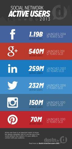 Active users in Social Network 2013 #SocialMedia #networking