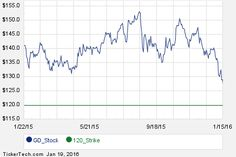 Interesting GD Put And Call Options For March 18th