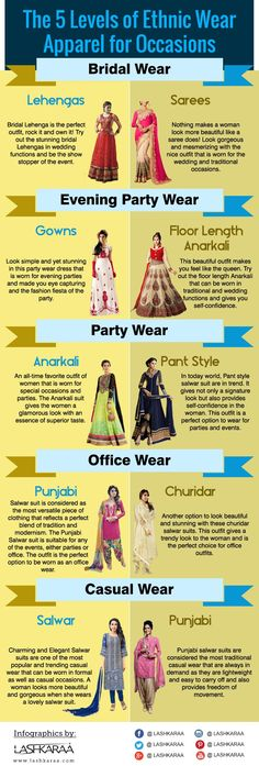 #EthnicWear #Dressing Styles For Occasions :) http://www.lashkaraa.com/blog/women-ethnic-wear-dressing-styles/. Follow these styles for looking more beautiful :P