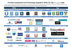 using technology in formative assessment