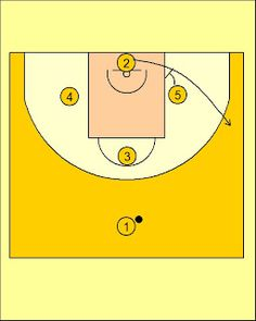 PicknRoll. Resources for basketball coaches.: Movimiento Rombo para Alley Oop Valencia Basket