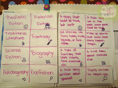 Genre Matching Cards Freebie as seen on Third Grade Troop Ela Classroom, Classroom Language, Future Classroom, Classroom Ideas, Classroom Organization, Education And Literacy, Reading Anchor Charts, Third Grade Reading, Matching Cards