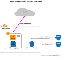 32 Best Computer And Networks Aws Architecture Diagrams V2 4