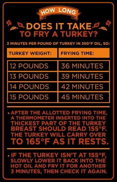 How long you'll fry your turkey depends on the size of your bird.