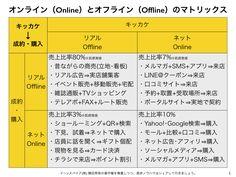 O2Oからオンライン(Online)とオフライン(Offline)の融合 http://yokotashurin.com/etc/o2o.html