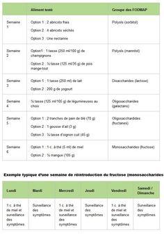 La Diète FODMAP (extrait passeport sante.net) Que signifie l'acronyme FODMAP ? Protocole d'application de la diète faible en FODMAP Trucs supplémentaires concernant la diète FODMAP L'approche alimentaire des FODMAP a été développée par Sue Shepard, nutritionniste australienne. Cette diète a été décrite pour la première fois en 2005. Le mot FODMAP est en fait un …