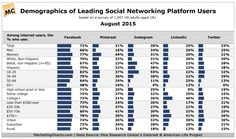 Pew Research: Demographics of Leading Social Networking Platform Users New Social Media Apps, Social Media Statistics, Social Networks, Social Media Marketing, Online Marketing, Digital Marketing, Social Platform, Platforms, Infographics