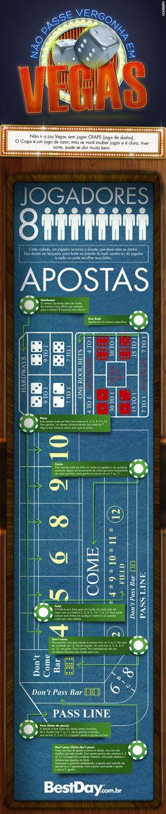 Jogos de Dados em Las Vegas, aprenda a jogar Craps. Com essas dicas poderá jogar sem medo e depender menos da sorte!