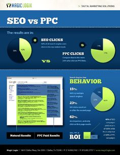 SEO vs PPC: Search Engine Optimization and Pay Per Click are constantly debated. This chart shows the results for clicks, user behavior, return on investment, and where your results show up. for more. http://www.magiclogix.com/ - Brought to you by http://BootcampMedia.co.uk #searchengineoptimizationadvertising,