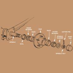 Repacking Trailer Wheel Bearings Repacking Trailer Wheel Be… - Modern Work Trailer, Trailer Diy, Kayak Trailer, Trailer Plans, Trailer Build, Utility Trailer, Trailer Wiring Diagram, Trailer Manufacturers, Trailer Axles
