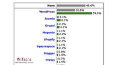 WordPress:  porcentaje de penetración en el mundo