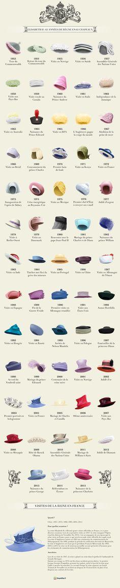 Reine Elisabeth II : 63 années de règne en 63 chapeaux