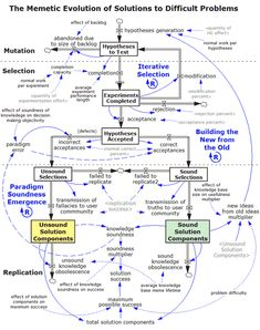 The memetic evolution of solutions to difficult problems -  Via GeoVenturing Watershed-Marshal