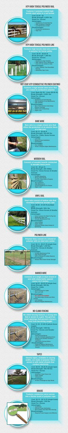 There are so many different types of horse fencing options out there. You have heard of everything from brabed wire to wood rails and you may be a bit confused. Take a look at 11 different types of horse fencing and the advantages and disadvantages of each fencing option. Choosing the right horse fence is extremely important for the health and safety of your horse and other animals. Some fencing is simply not right for your situation and some can simply be downright dangerous. #infographic: