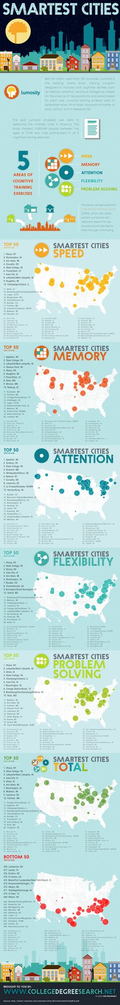 CREATING SMART CITIES IS DIRECTLY TIED TO EDUCATIONAL OPPORTUNITIES AND CHOICES, OFTEN COLLEGE TOWNS. The Smartest Cities in America   CEOs for Cities