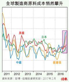 « 返回前頁 文章:  2017年2月7日  伊馬仕 信圖分析 全球物價悄然飛升  放大圖片 / 顯示原圖  歐盟統計局上周二(31日)公布的最新數據顯示,歐羅區19國1月份消費物價指數初值升1.8%,較去年12月的1.1%按年升幅進一步加快,為2013年2月以來最高水平,且開始貼近歐洲央行2%的中期通脹目標。 另一邊廂,上月19日美國勞工部公布的美國去年12月消費物價指數,亦按年錄得2.1%的升幅,亦創2 ...