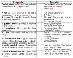 Punctuation marks help to make it easier to understand the meaning of the written words.