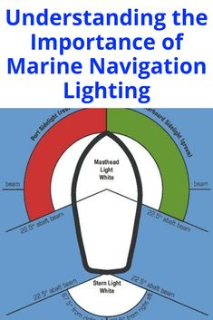 While driving on a road, a driver is required to have headlights on the vehicle. Similarly even boats and ships are required to have lights. Such lights, known as marine navigation lighting, form a very important part of the marine navigation systems. Boat Navigation Lights, Boat Wiring, Sparrowhawk, Boating Tips, Sailboat Living, Boat Restoration, Pontoons, Boat Safety, Boat Engine