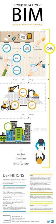 10 BIM Things Infographic