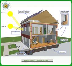 Green Passive Solar House #3 Section 3D View, Passive Solar Home Plans