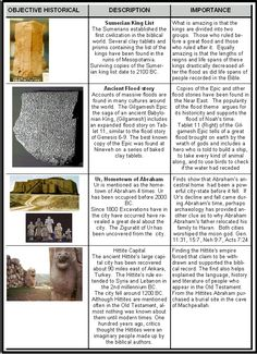 Archaeological evidence that supports the Bible.  #IHaveAFriendWho  #TheBibleIsReliable  #HistoryVerified